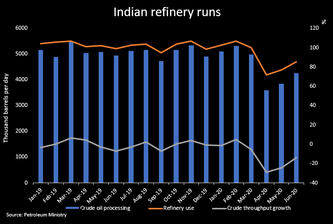 Indian refiners cut runs as fuel demand dips, margins fade